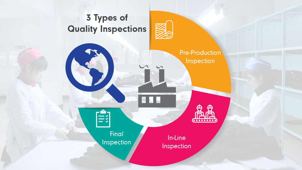 How to benefit from three different types of Quality Inspections