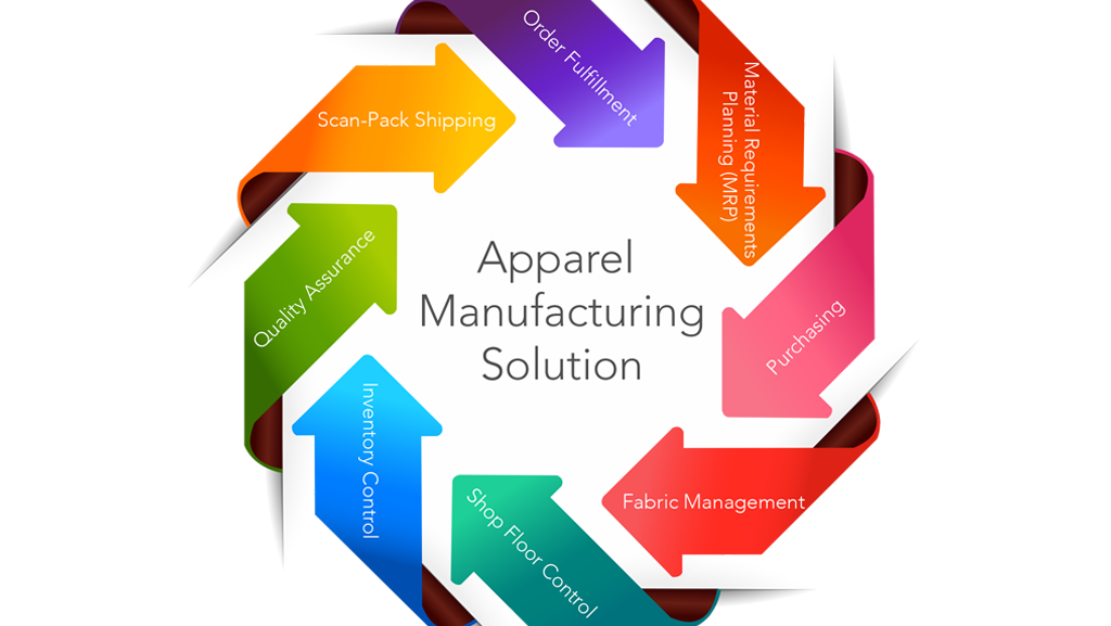 Apparel Manufacturing Solutions Companies Need Ngc Software