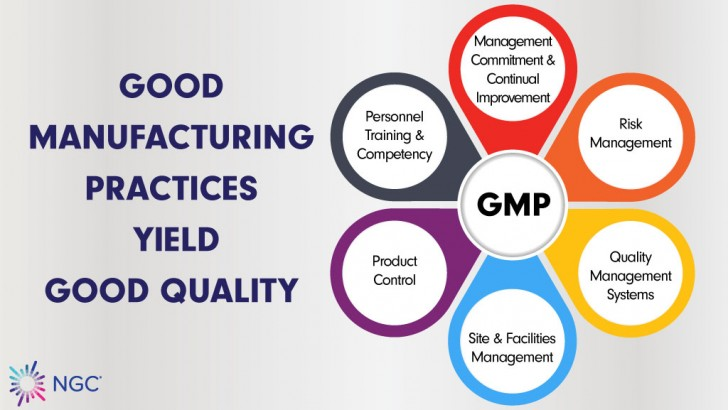 Good Manufacturing Practices Yield Good Quality