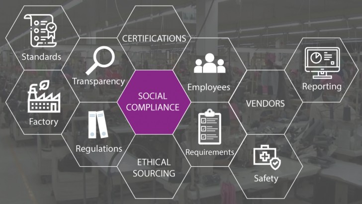 Combatting the Social Compliance Problem With Digital Supply Chain Vendor Management