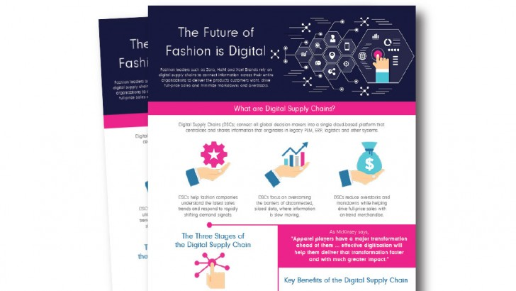 The Future of Fashion is Digital